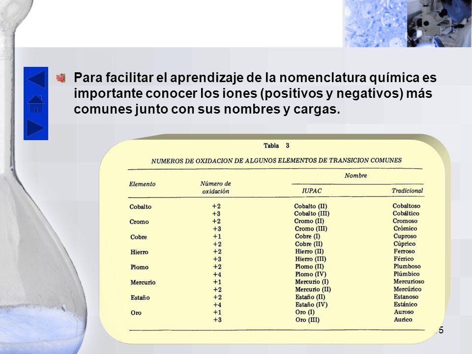 Para facilitar el aprendizaje de la nomenclatura química es importante conocer los iones (positivos y negativos) más comunes junto con sus nombres y cargas.