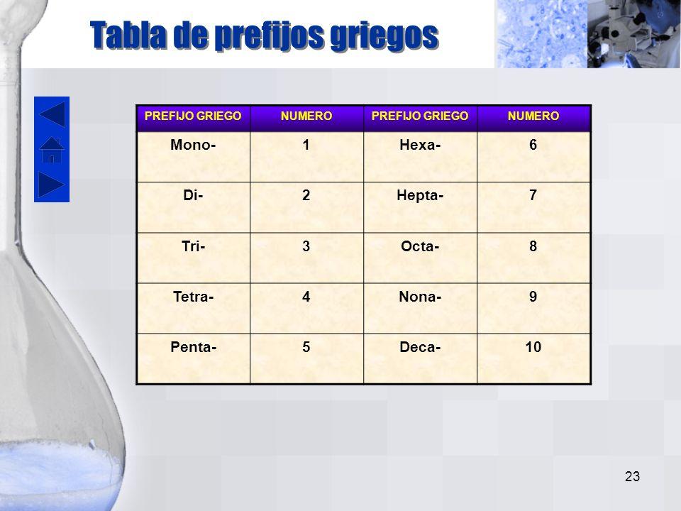 Tabla de prefijos griegos