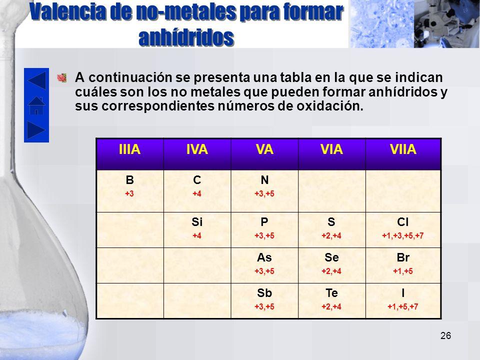 Valencia de no-metales para formar anhídridos