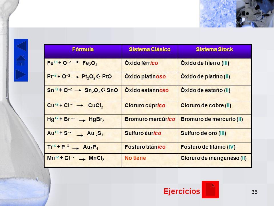 Ejercicios Fórmula Sistema Clásico Sistema Stock Fe+3 + O–2 Fe2O3