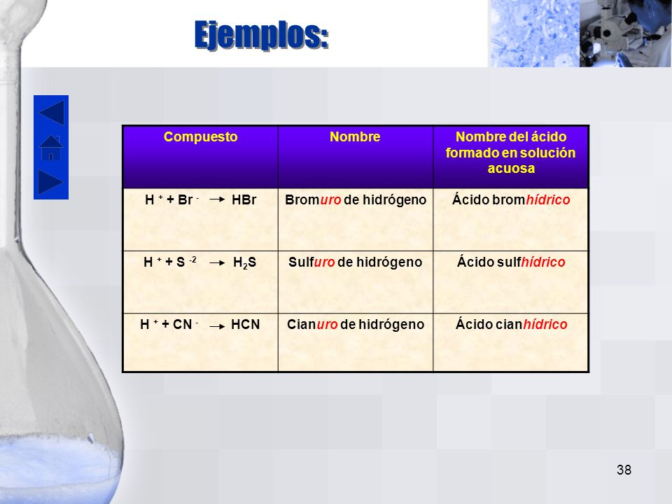 Nombre del ácido formado en solución acuosa