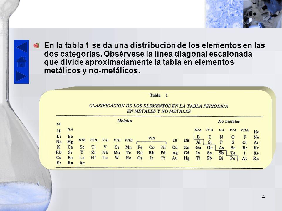 En la tabla 1 se da una distribución de los elementos en las dos categorías.
