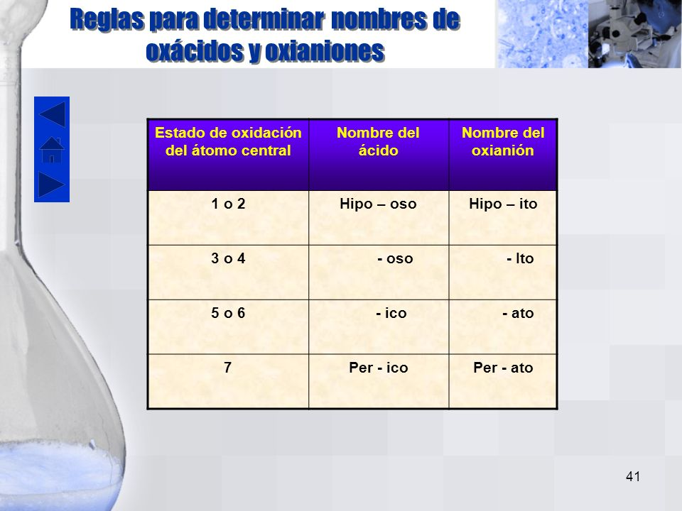 Reglas para determinar nombres de oxácidos y oxianiones