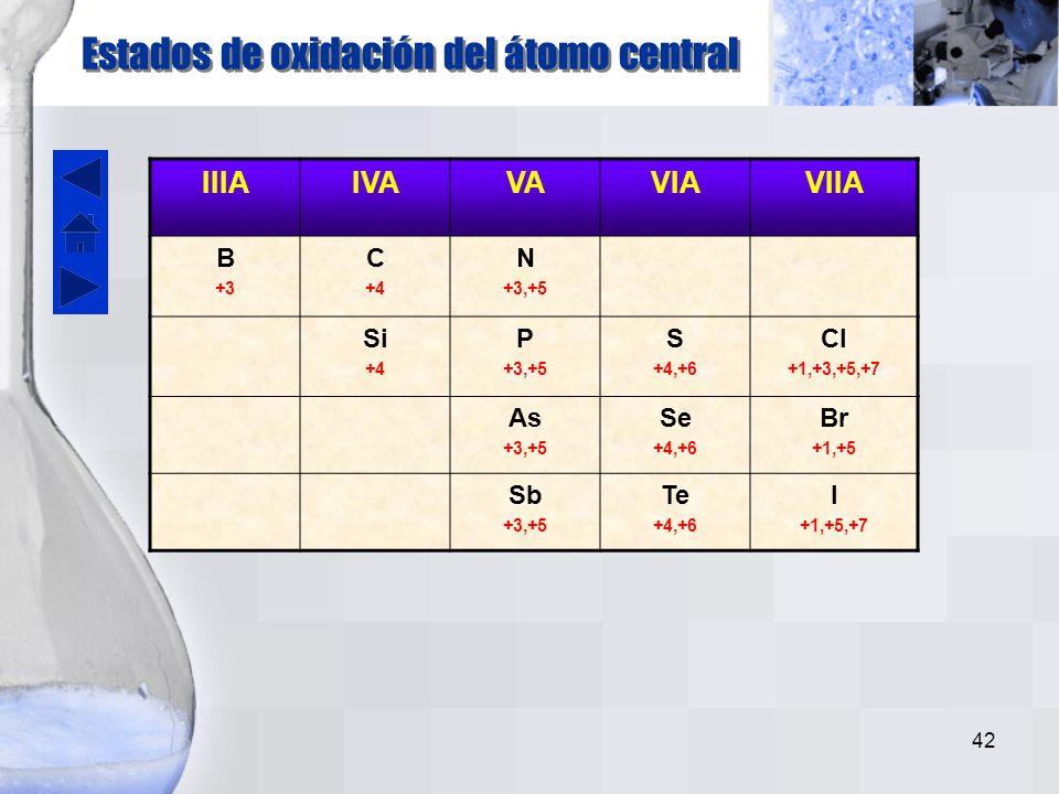 Estados de oxidación del átomo central