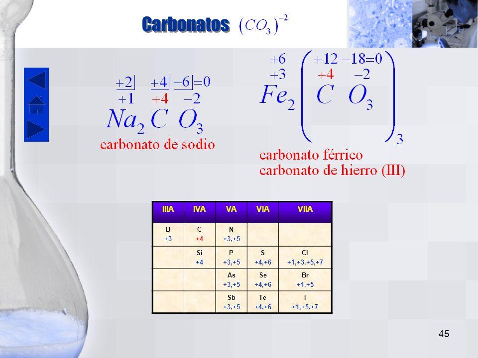 Carbonatos IIIA IVA VA VIA VIIA B +3 C +4 N +3,+5 Si P S +4,+6 Cl