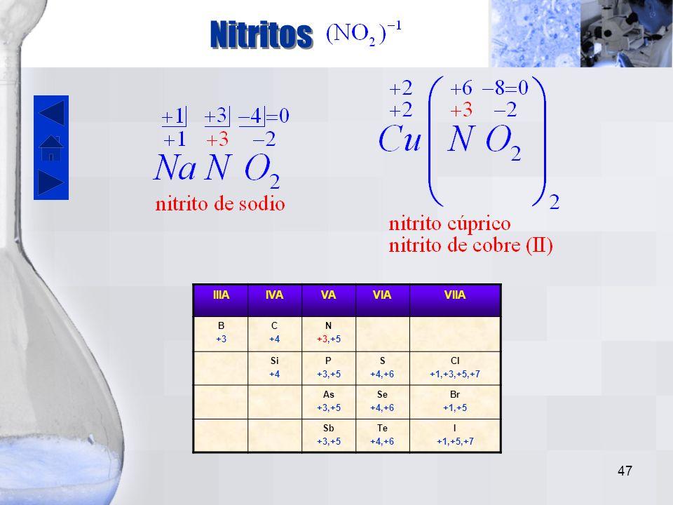 Nitritos IIIA IVA VA VIA VIIA B +3 C +4 N +3,+5 Si P S +4,+6 Cl