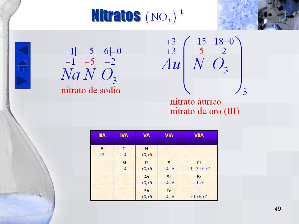Nitratos IIIA IVA VA VIA VIIA B +3 C +4 N +3,+5 Si P S +4,+6 Cl