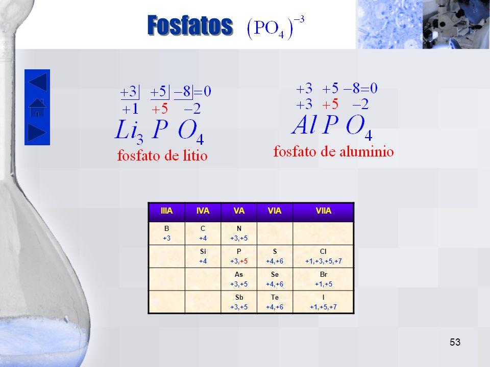 Fosfatos IIIA IVA VA VIA VIIA B +3 C +4 N +3,+5 Si P S +4,+6 Cl