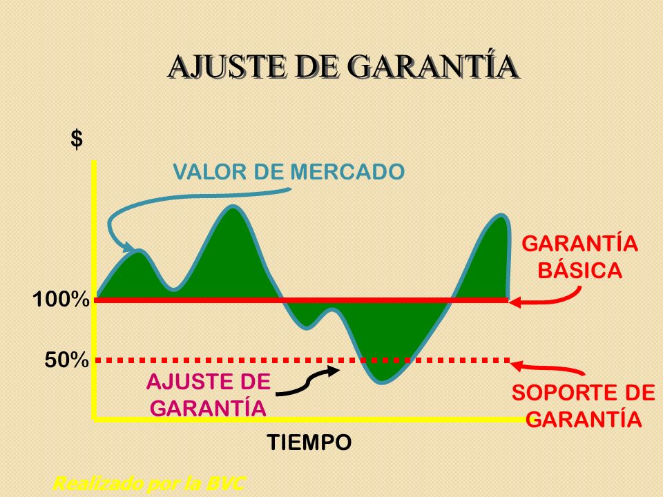 AJUSTE DE GARANTÍA $ VALOR DE MERCADO GARANTÍA BÁSICA 100% 50%