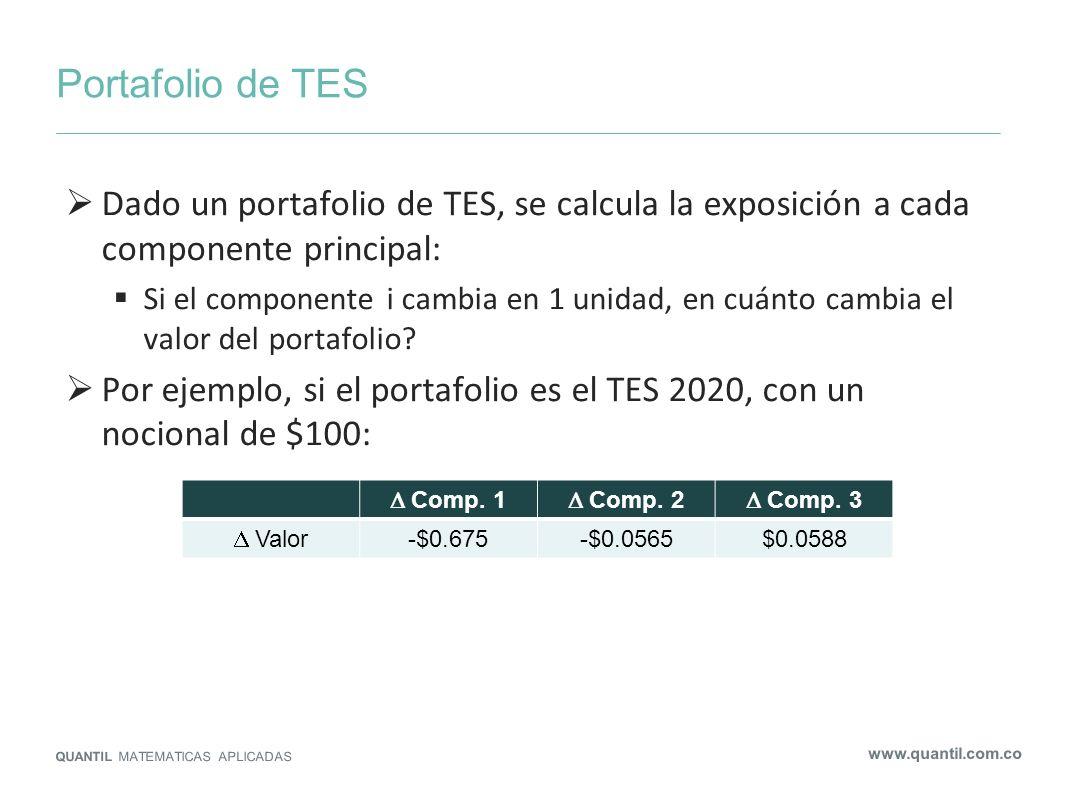 Portafolio de TESDado un portafolio de TES, se calcula la exposición a cada componente principal: