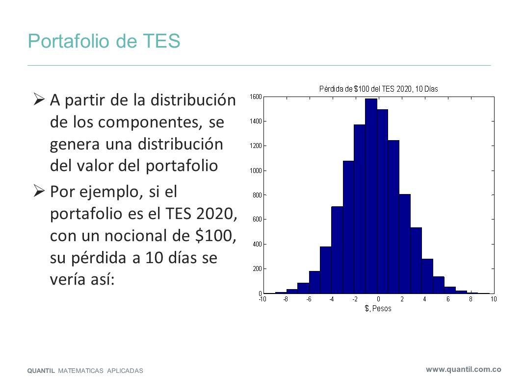 Portafolio de TESA partir de la distribución de los componentes, se genera una distribución del valor del portafolio.