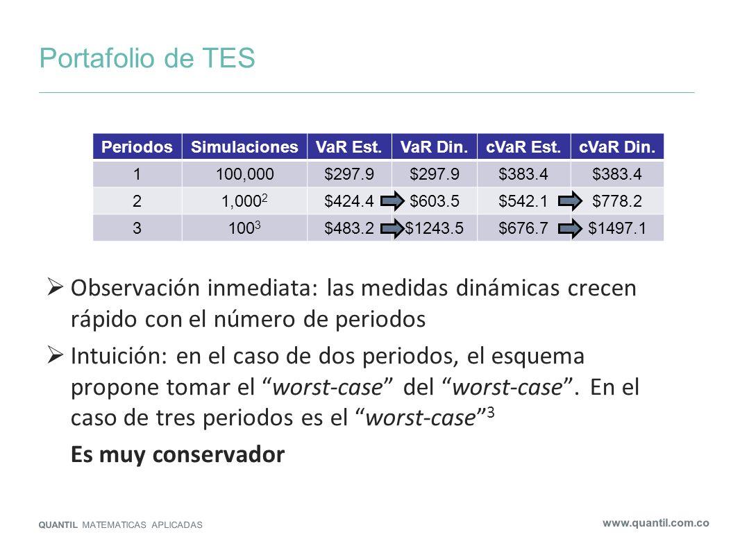 Portafolio de TESObservación inmediata: las medidas dinámicas crecen rápido con el número de periodos.