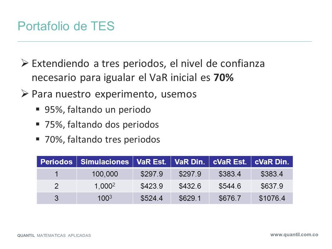 Portafolio de TESExtendiendo a tres periodos, el nivel de confianza necesario para igualar el VaR inicial es 70%