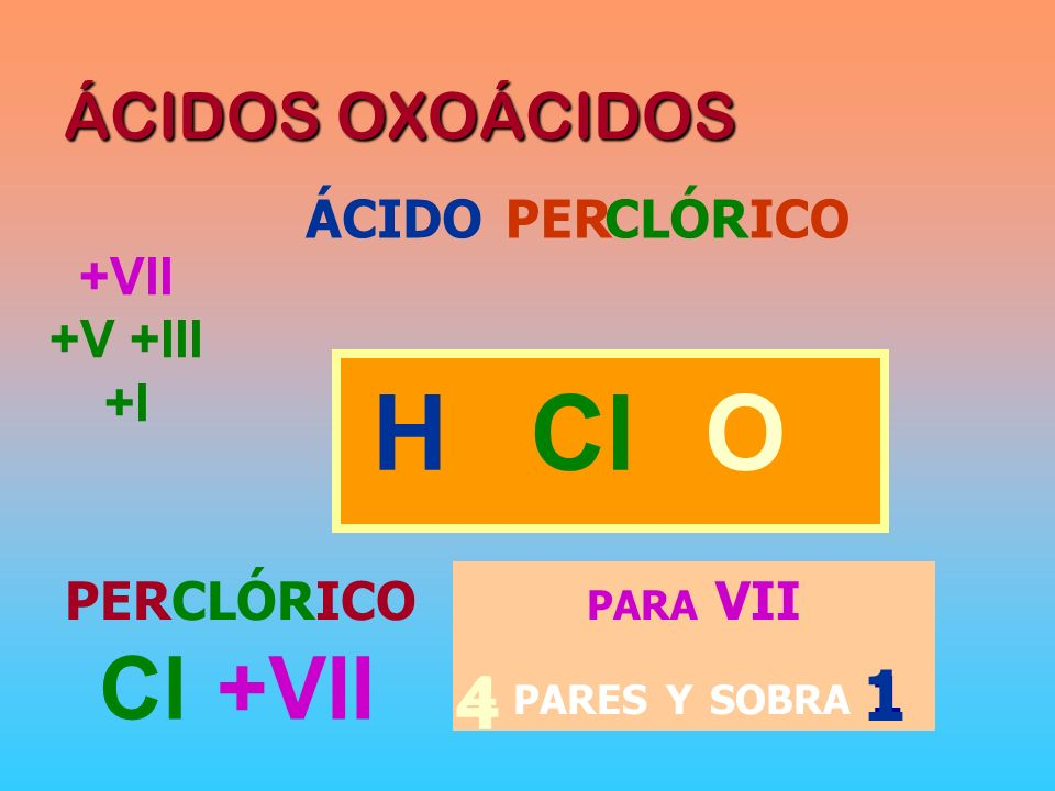 H Cl O 1 4 Cl +VII ÁCIDOS OXOÁCIDOS ÁCIDO PER ICO CLÓR +VII +V +III +I