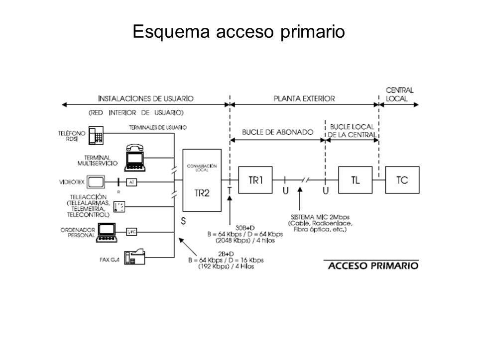 Esquema acceso primario