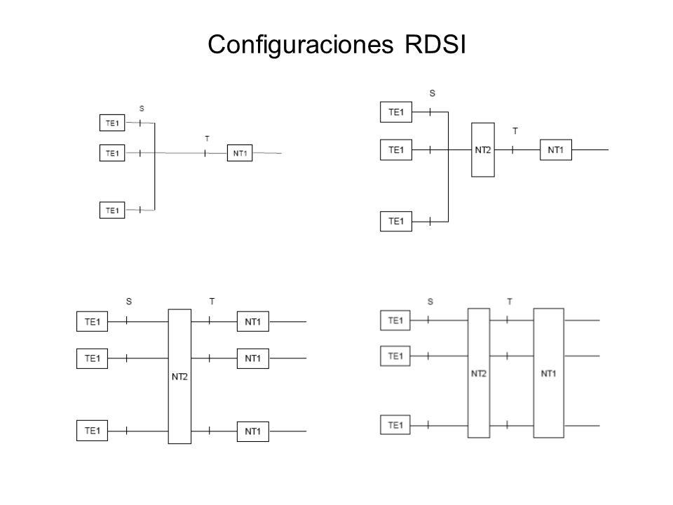 Configuraciones RDSI
