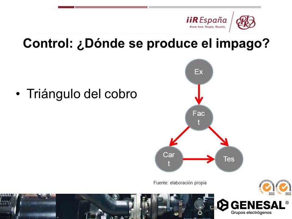 Control: ¿Dónde se produce el impago