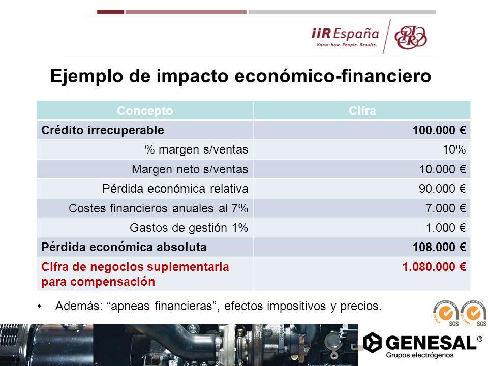 Ejemplo de impacto económico-financiero