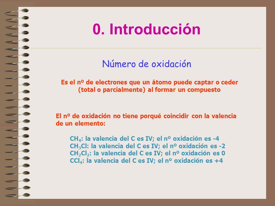 0. Introducción Número de oxidación