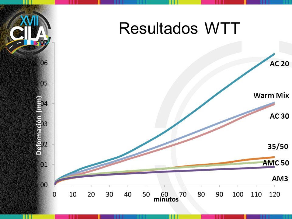 Resultados WTT AC 20 Warm Mix AC 30 35/50 AMC 50 AM3
