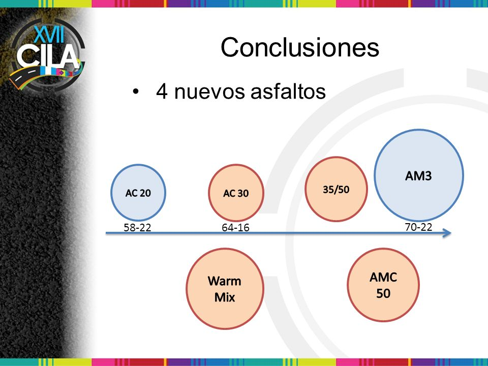 Conclusiones 4 nuevos asfaltos AM3 AMC 50 Warm Mix 58-22 64-16 70-22