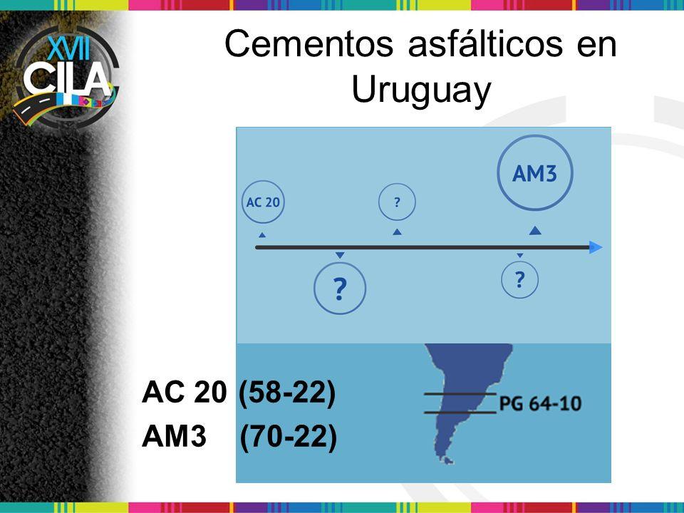 Cementos asfálticos en Uruguay