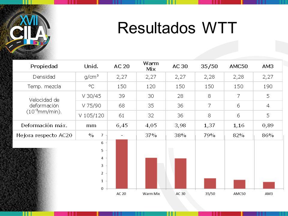 Resultados WTT