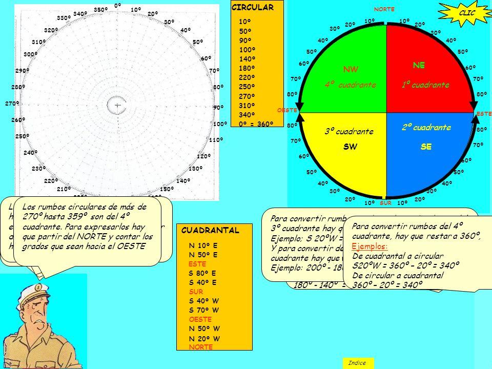 De cuadrantal a circular: S40ºE = 180 – 40 = 140º