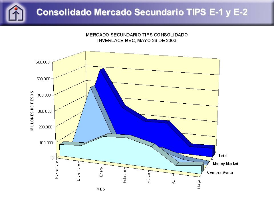 Consolidado Mercado Secundario TIPS E-1 y E-2