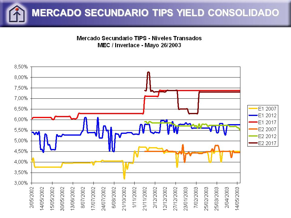 MERCADO SECUNDARIO TIPS YIELD CONSOLIDADO
