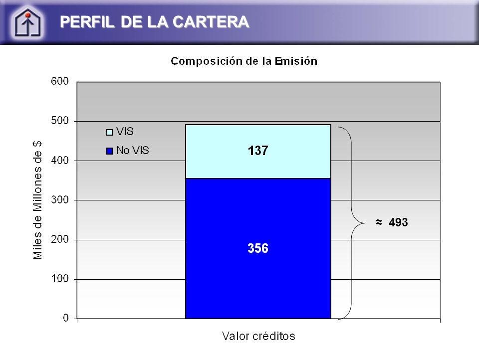 PERFIL DE LA CARTERA ≈ 493