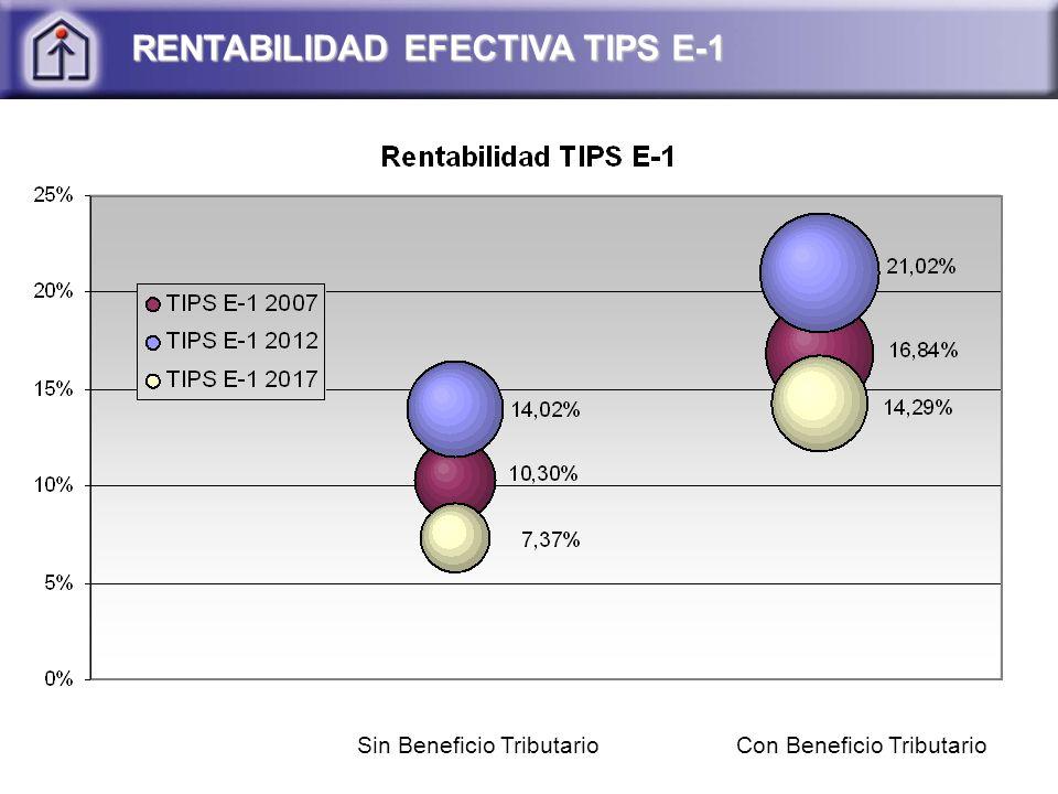RENTABILIDAD EFECTIVA TIPS E-1