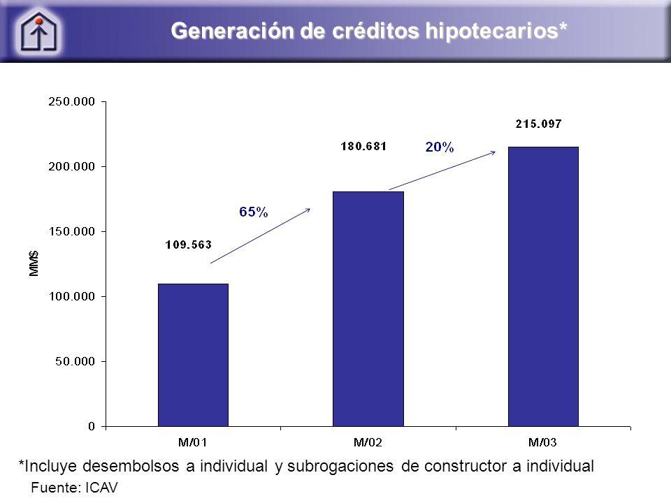 Generación de créditos hipotecarios*