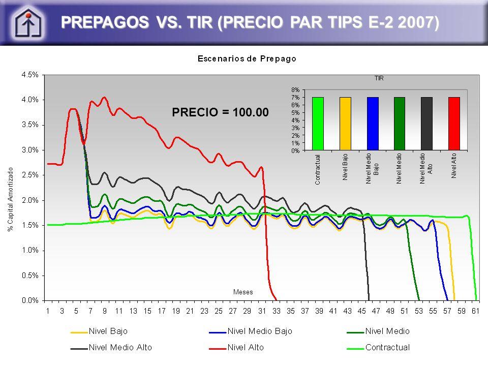 PREPAGOS VS. TIR (PRECIO PAR TIPS E-2 2007)