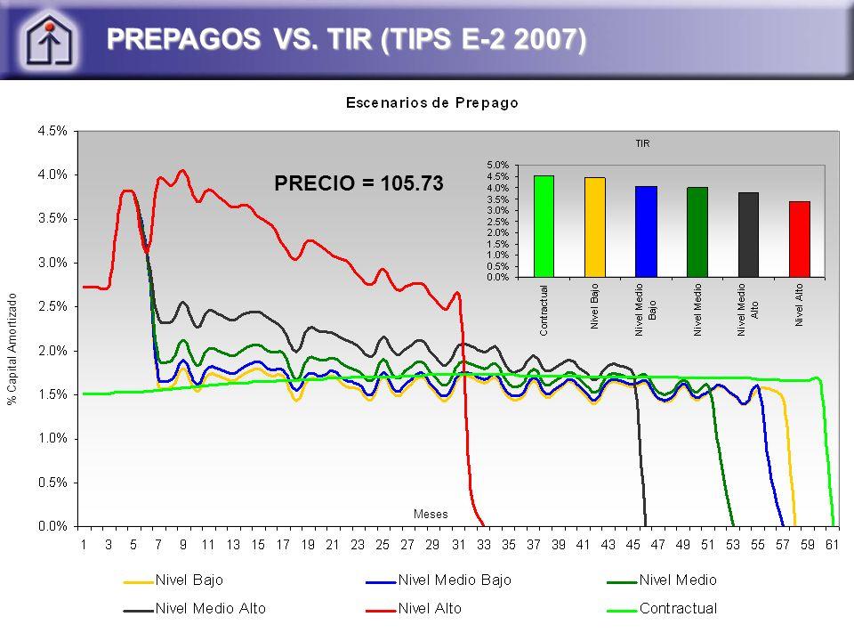 PREPAGOS VS. TIR (TIPS E-2 2007)