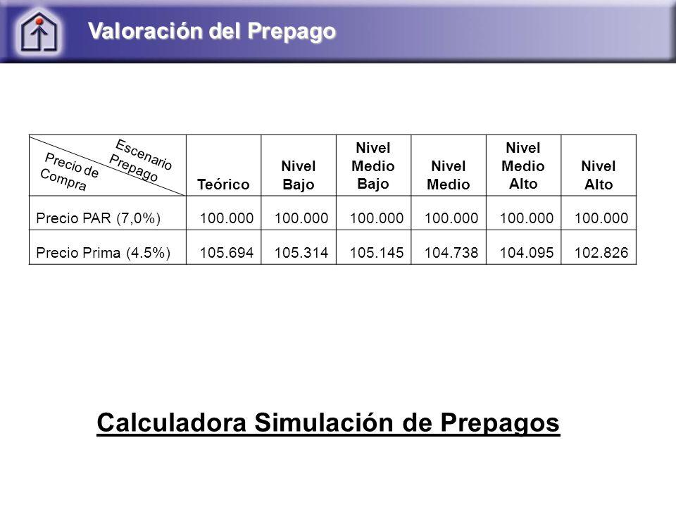 Calculadora Simulación de Prepagos