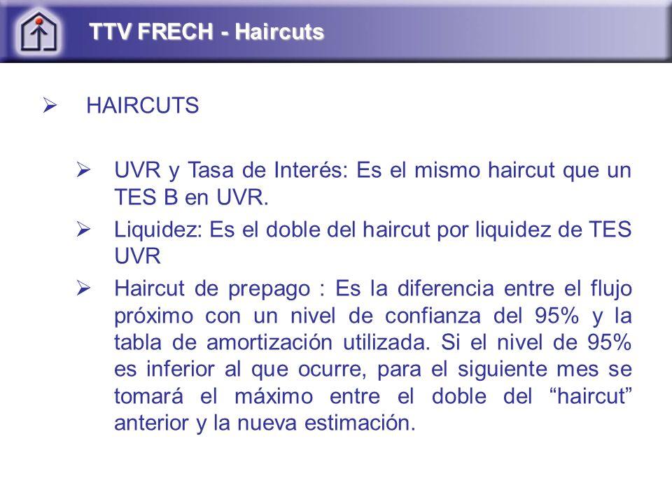 TTV FRECH - Haircuts HAIRCUTS. UVR y Tasa de Interés: Es el mismo haircut que un TES B en UVR.