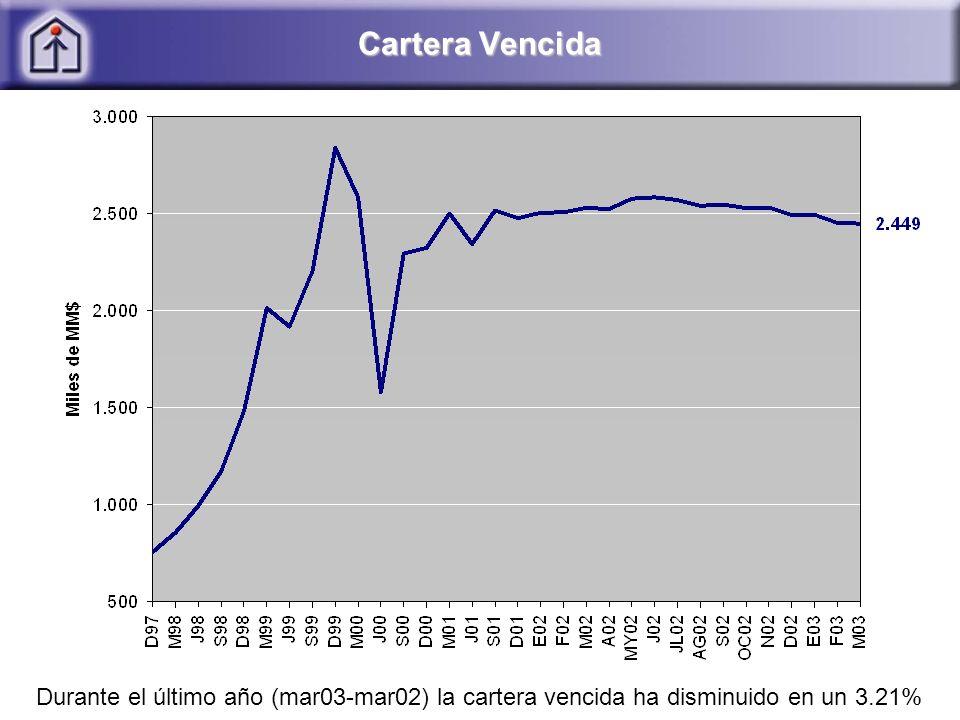Cartera Vencida Durante el último año (mar03-mar02) la cartera vencida ha disminuido en un 3.21%