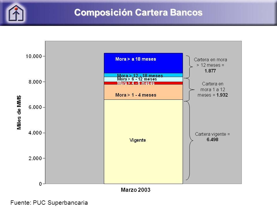 Composición Cartera Bancos