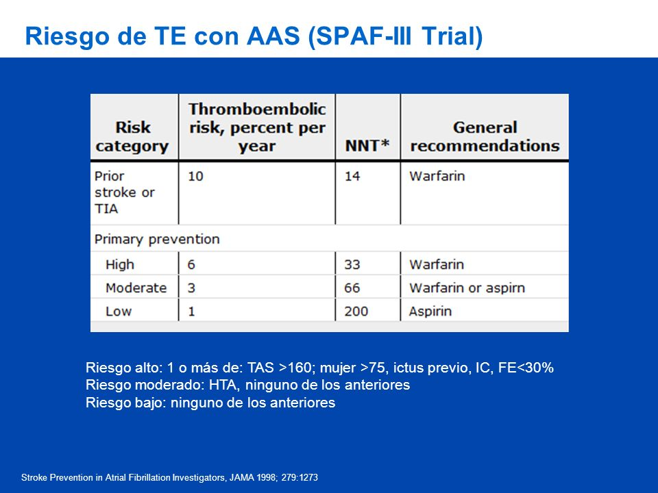 Riesgo de TE con AAS (SPAF-III Trial)