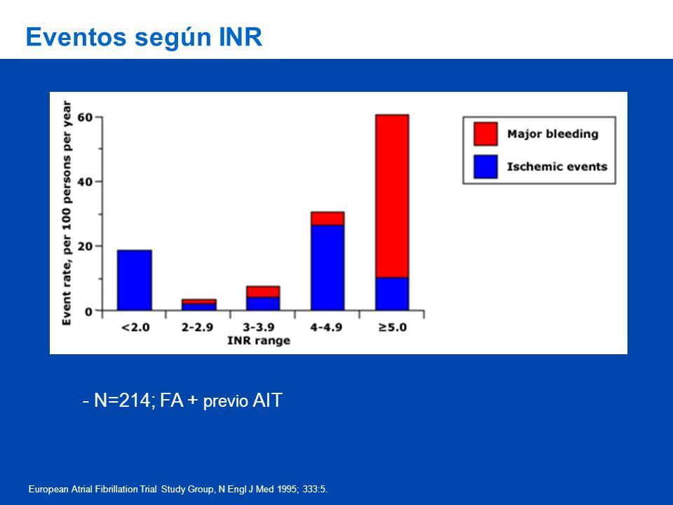 Eventos según INR - N=214; FA + previo AIT