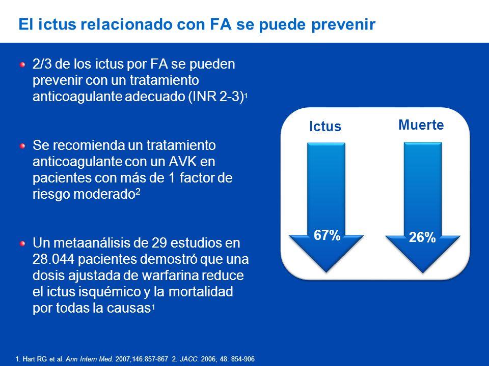 El ictus relacionado con FA se puede prevenir