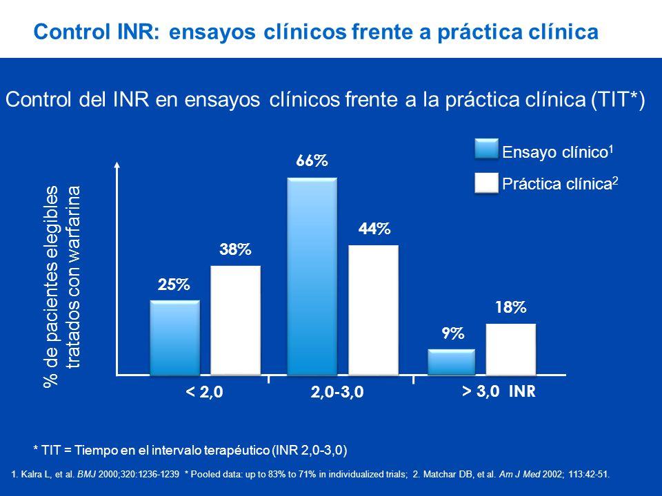 Control INR: ensayos clínicos frente a práctica clínica