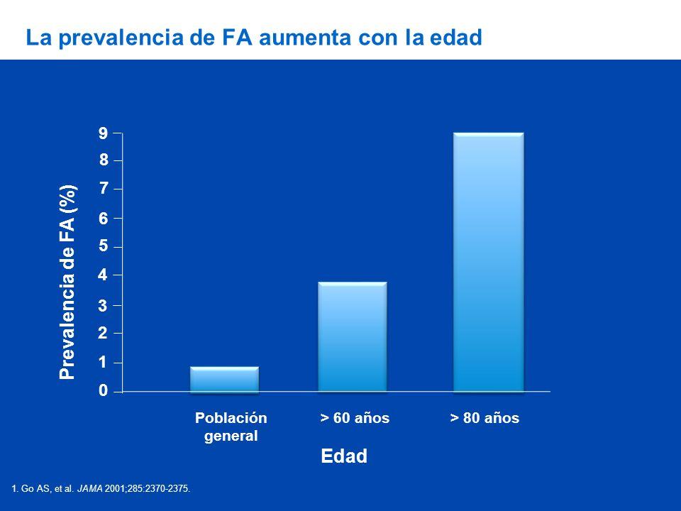 La prevalencia de FA aumenta con la edad