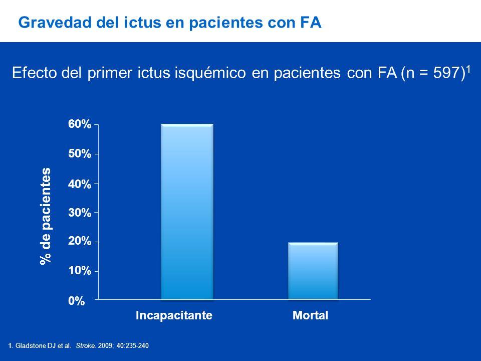 Gravedad del ictus en pacientes con FA