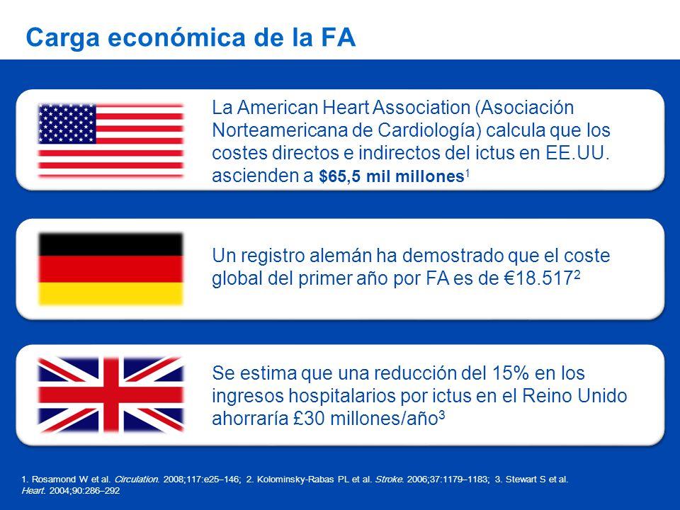 Carga económica de la FA