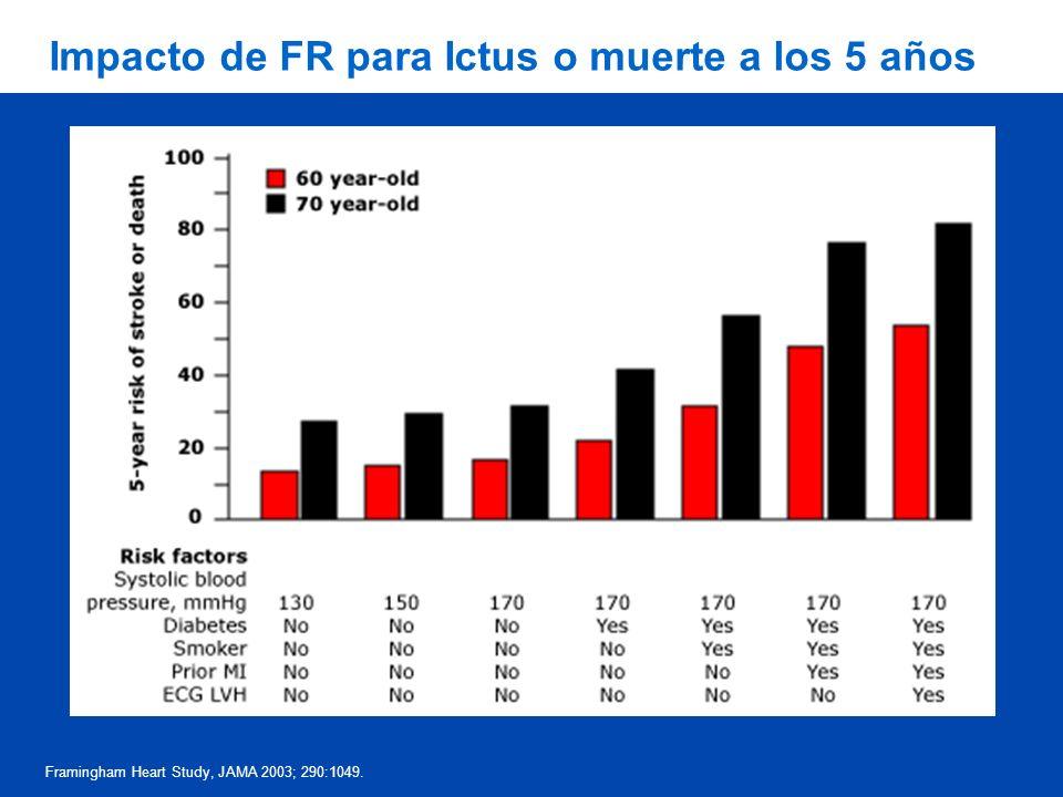 Impacto de FR para Ictus o muerte a los 5 años