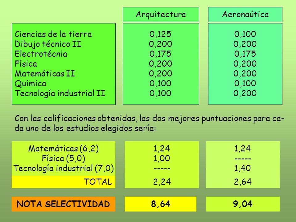 Tecnología industrial (7,0)