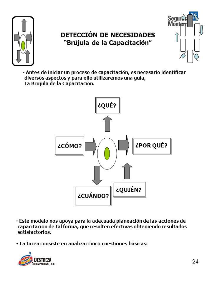DETECCIÓN DE NECESIDADES Brújula de la Capacitación