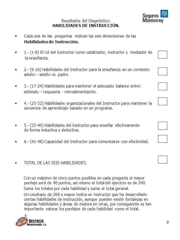 Resultados del Diagnóstico: HABILIDADES DE INSTRUCCIÓN.